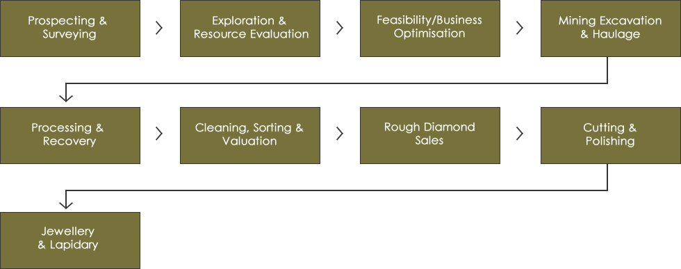 silicon mining value chain The mine to market supply chain  metal + source of antimony trioxide used as  flame retardant) quartz (silicon metal + source of silica in glass, ceramics, fillers.